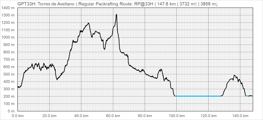 Elevation Profile RP@33H.png