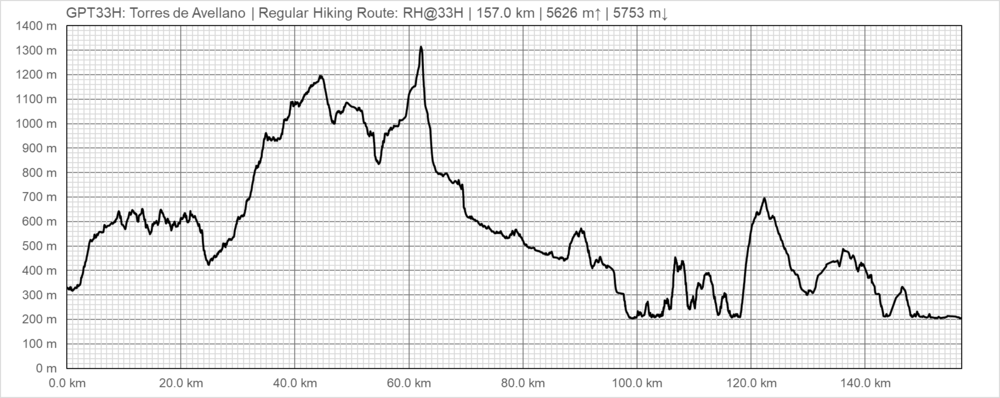 Elevation Profile of Regular Hiking Route (2020)